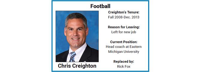 Chris Creighton